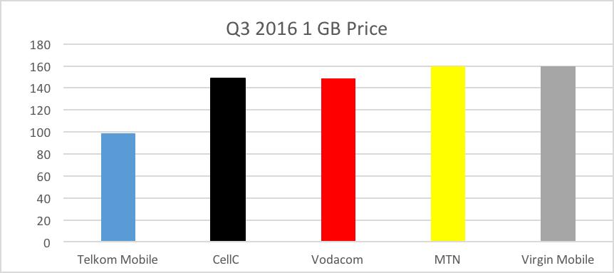 q3-2016-1-gb-price